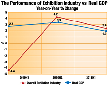 trade show display industry news