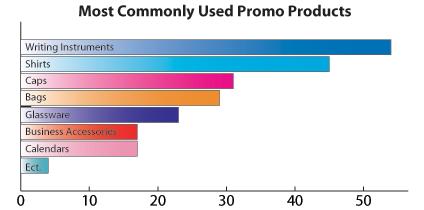 Promo graph
